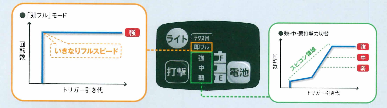 EZ76A1 インパクトドライバ 即フル